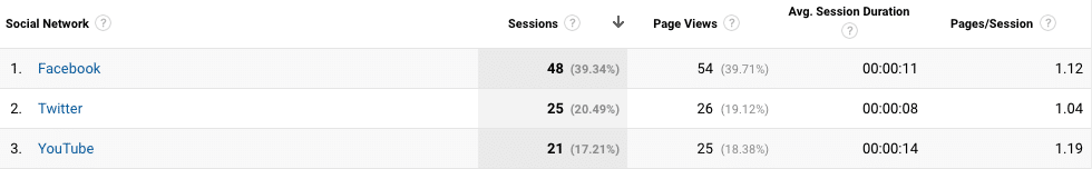 Google Analytics shows you which networks send traffic but UTM tracking code can show you more
