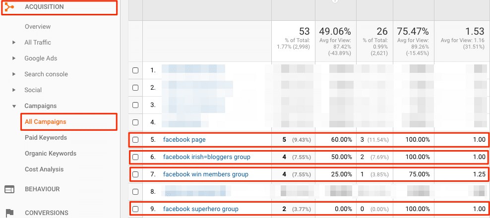 Find out which link versions contribute the most clicks and goal completions in the campaign dashboard