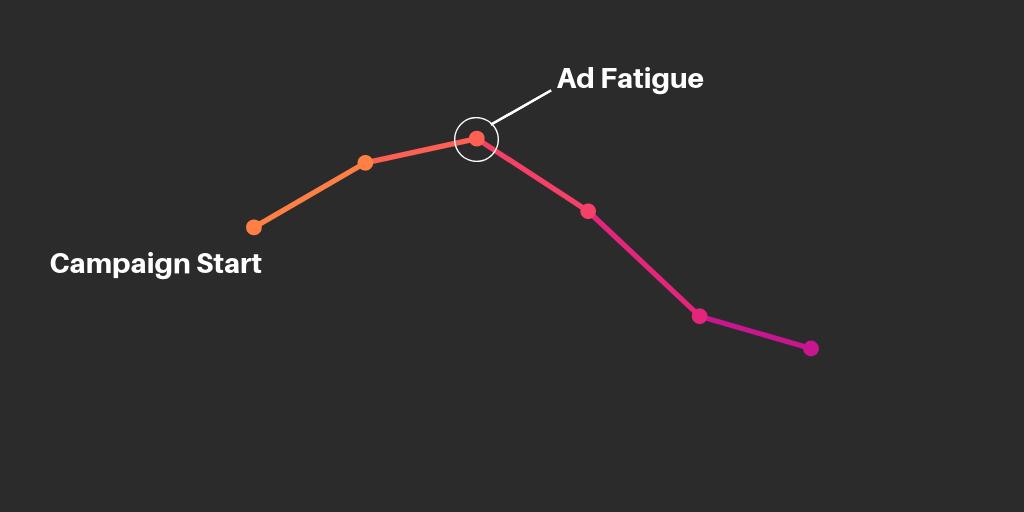 Facebook advertising mistakes ad fatigue